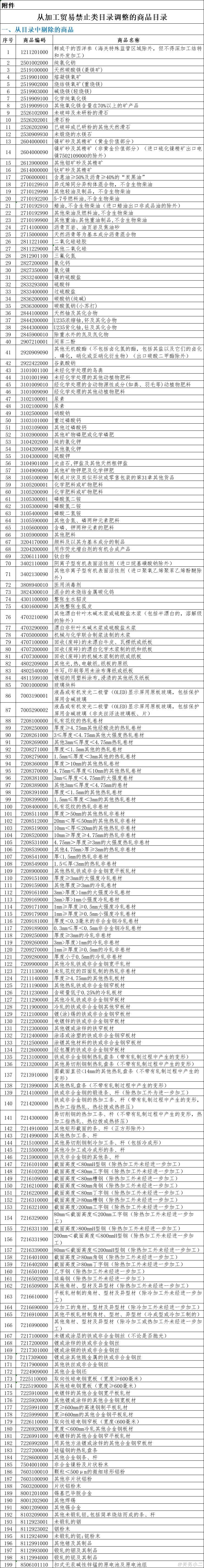 2014年海关商品编码_【政策新规】2020年12月海关经贸新规汇总